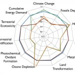 Multi-criteria problem in developing new sustainable technologies