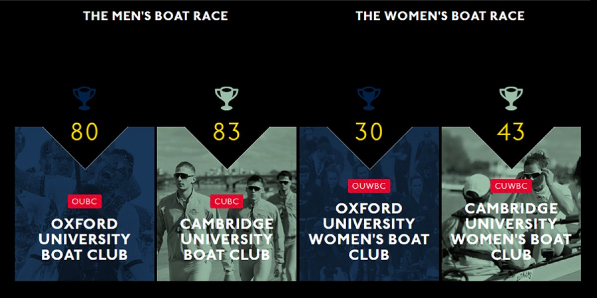 Wins by club - credit www.boatrace.org